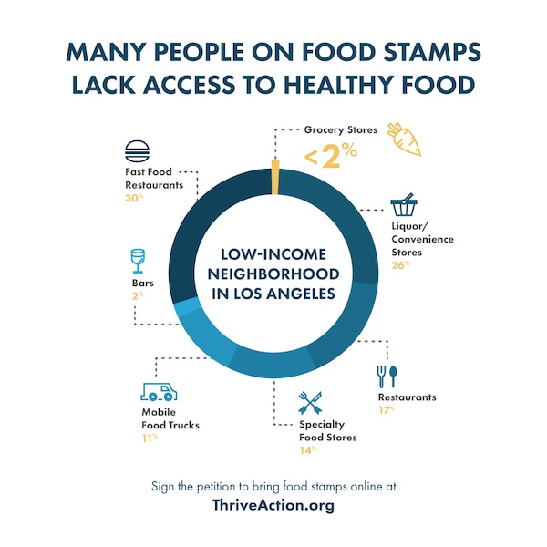 Ways To Increase Access To Healthy Foods In Urban Areas